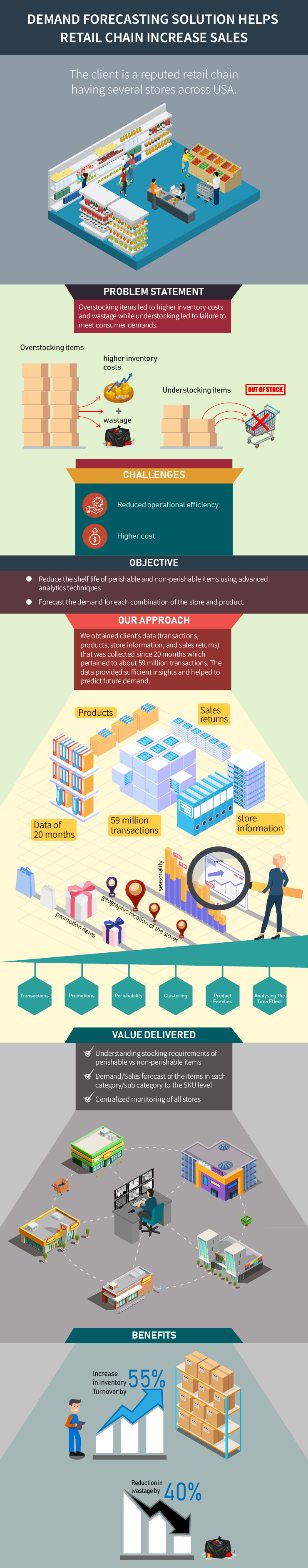 Casestudy Infograph Retail store